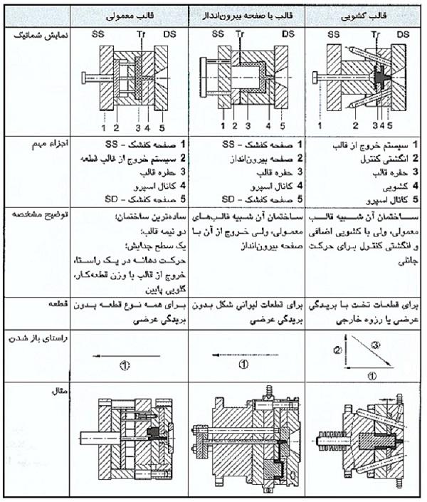 1- قالب کشویی ساختمان آن شبیه قالب معمولی است ولی با کشویی اضافی و انگشتی کنترل برای حرکت جانبی 2-قالب با صفحه بیرون انداز ساختمان آن شبیه قالب های معمولی است ولی خروج از آن با صفحه بیرون انداز است . 3-قالب معمولی ساده ترین ساختمان را دارد که عبارتند از یک سطح جدایش ، حرکت دهانه در یک راستا ، خروج از قالب با وزن قطعه کار و گلویی پایین